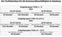 Der Tarifabschluss für die Kommunalbeschäftigten in Hamburg